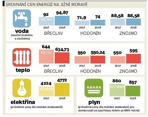 Ceny energií.