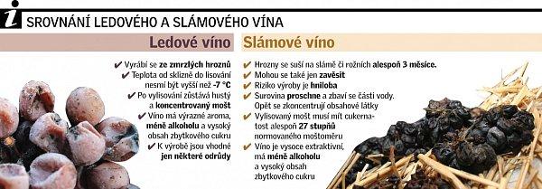 Připomeňte si rozdíl mezi ledovým a slámovým vínem.