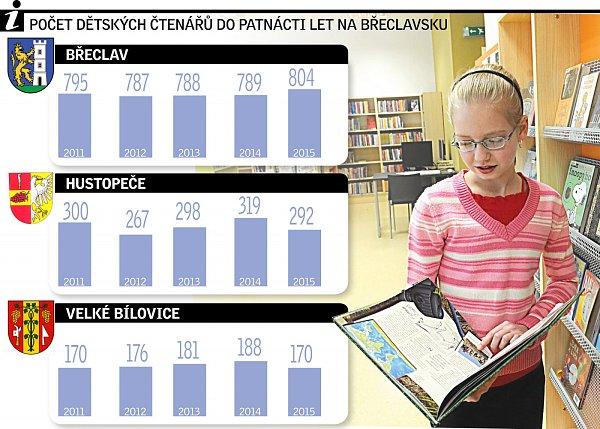 Počet dětských čtenářů na Břeclavsku.