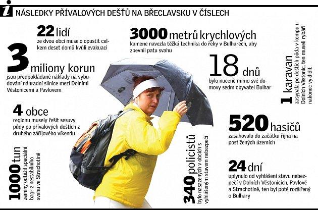 Déšť infografika.