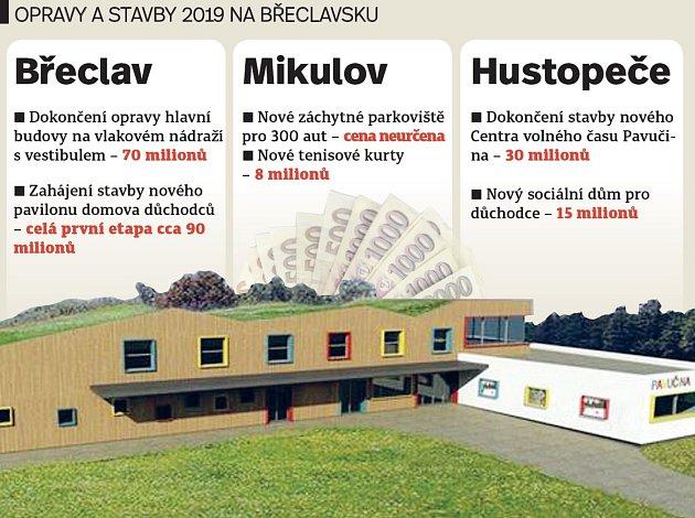 Významné stavby vroce 2019ve třech největších městech na Břeclavsku.