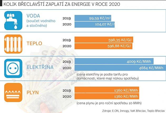 Ceny energií na Břeclavsku