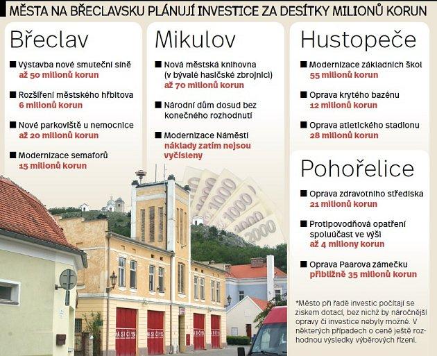 Investice obcí na Břeclavsku vroce 2017.