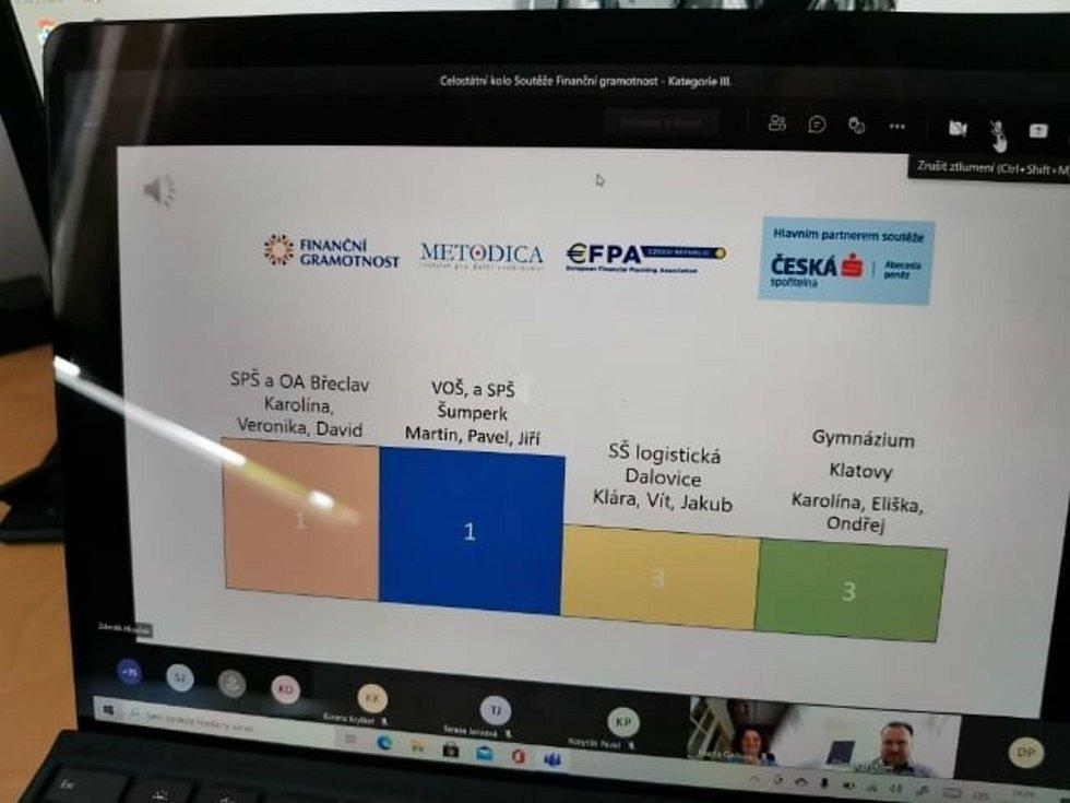 Výsledky soutěže Finanční gramotnost.