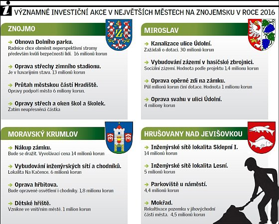 Vybrané plánované investiční akce na Znojemsku vroce 2016.