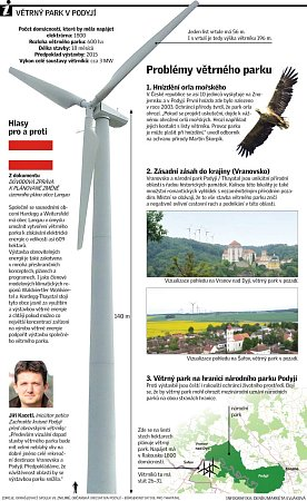 Problémy větrného parku vPodyjí.