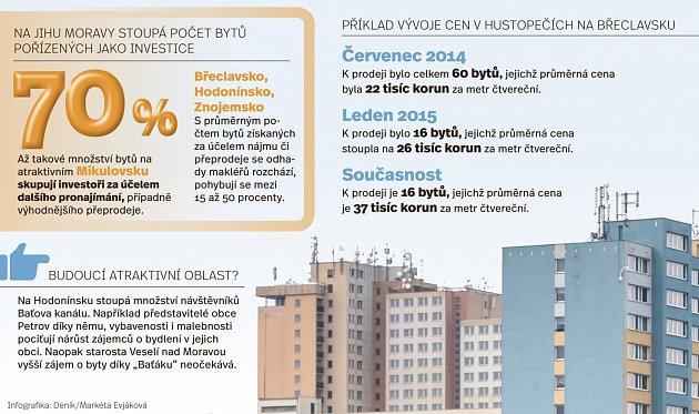 Na jižní Moravě stoupá počet bytů pořízených jako investice.