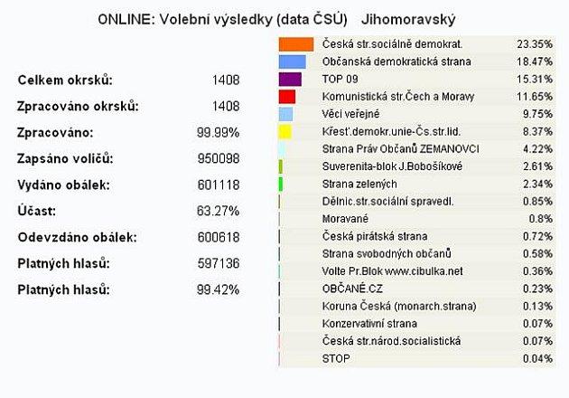 Výsledky voleb do Poslanecké sněmovky na jižní Moravě.