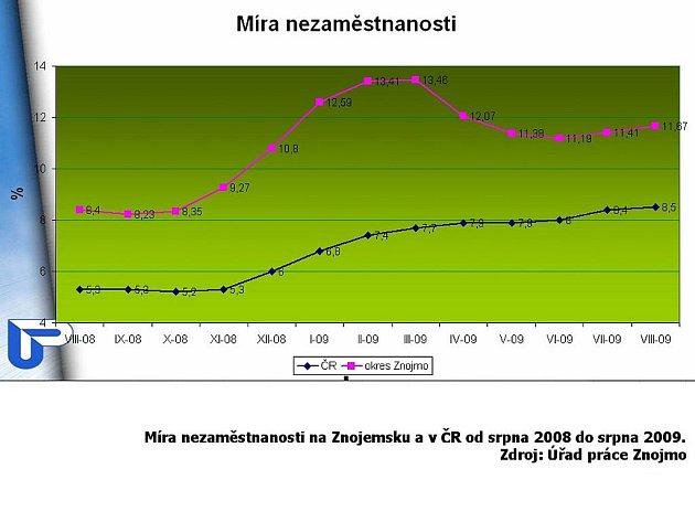 Graf nezaměstnanosti na Znojemsku v srpnu 09.