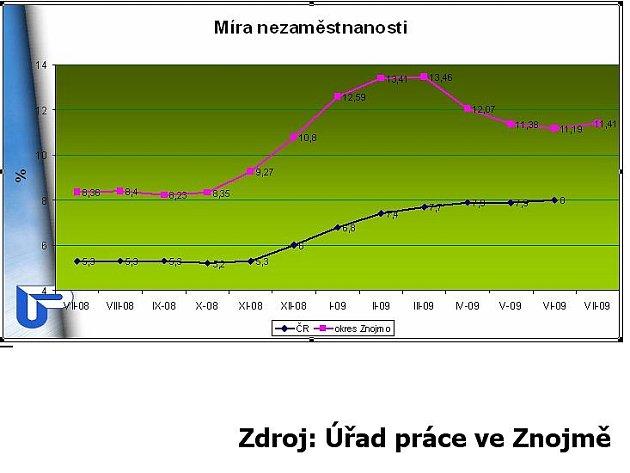 Graf nezaměstnanosti na Znojemsku v měsíci červenci 2009.