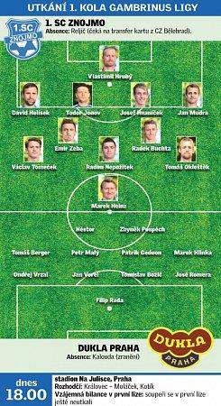 Dukla Praha versus 1.SC Znojmo.