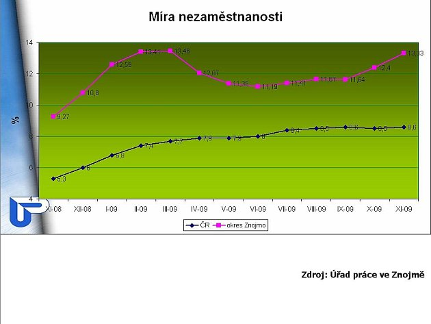 Listopadový graf míry nezaměstnanosti na Znojemsku.