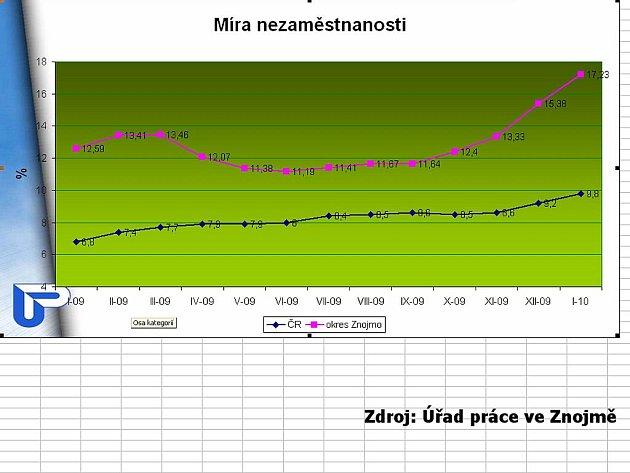 Graf vývoje nezaměstnanosti na Znojemsku do ledna 2010.