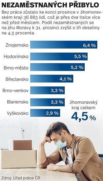 Podíl nezaměstnaných na jihu Moravy k31. prosinci byl 4,5procenta.