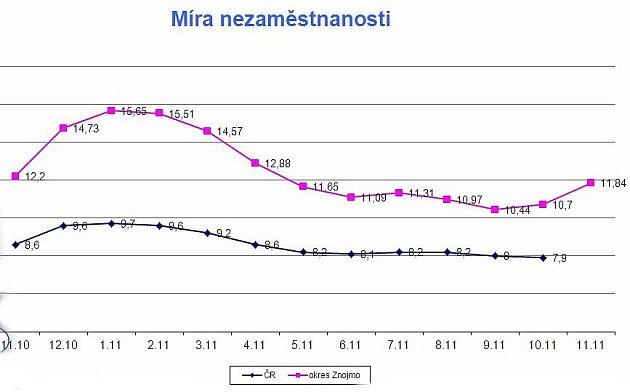 Nezaměstnanost na Znojemsku.