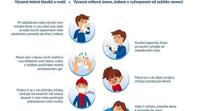 Leták z dílny odborníků nabízí Nemocnice Znojmo.Repro: Nemocnice Znojmo