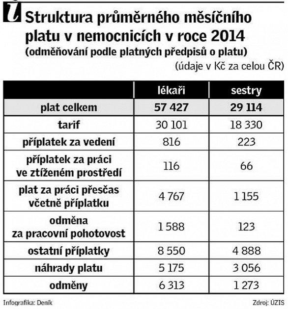 Struktura průměrného měsíčního platu vnemocnicích vroce 2014.