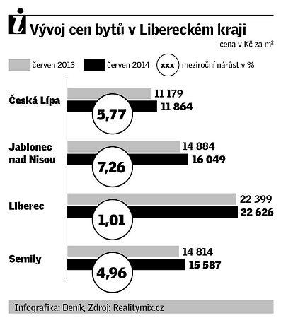 Vývoj cen bytů vLibereckém kraji.