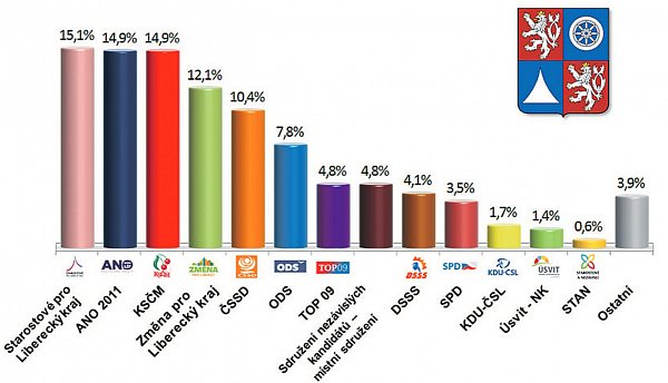 Koho by lidé volili do krajského zastupitelstva? Deník přináší exkluzivně aktuální výsledky průzkumu volebních preferencí.
