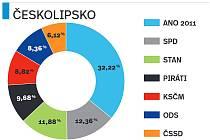 Podobně jako povolební mapa ČR vypadá ta pro Českolipsko. Vítězné hnutí ANO 2011 neslavilo vítězství jen v pěti obcích.