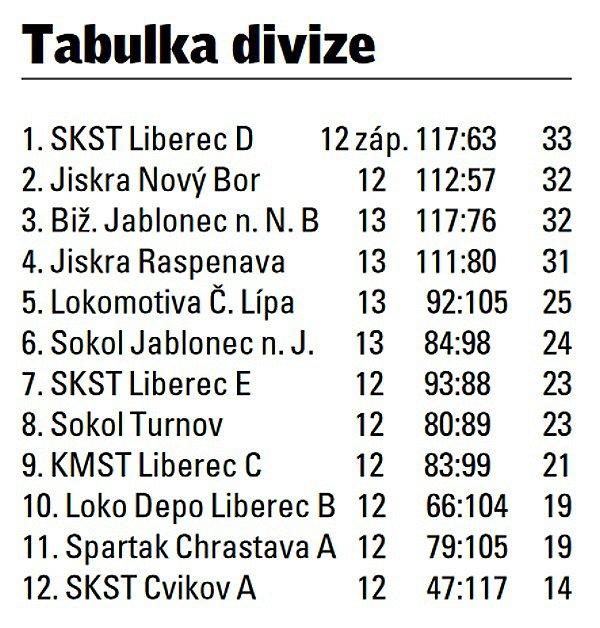 Krajské divize stolních tenistů.