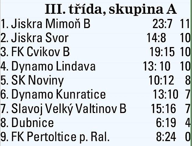 III. třída Českolipska - skupina A.