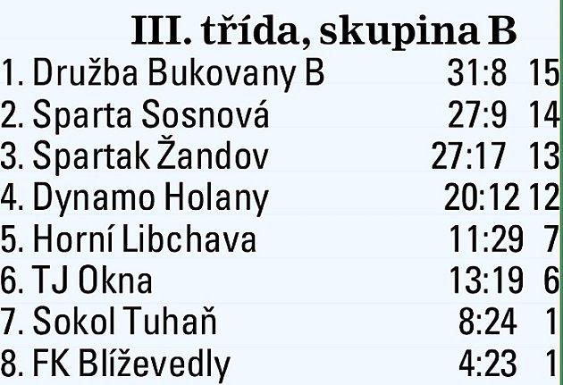 III. třída Českolipska - skupina B.