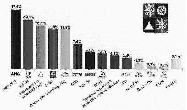 Sedm politických stran by se mohlo utkat omísta vkrajském zastupitelstvu.