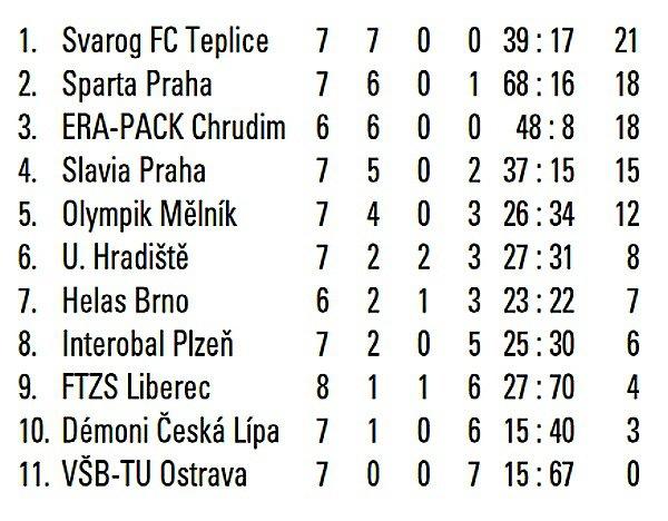 První futsalová liga.