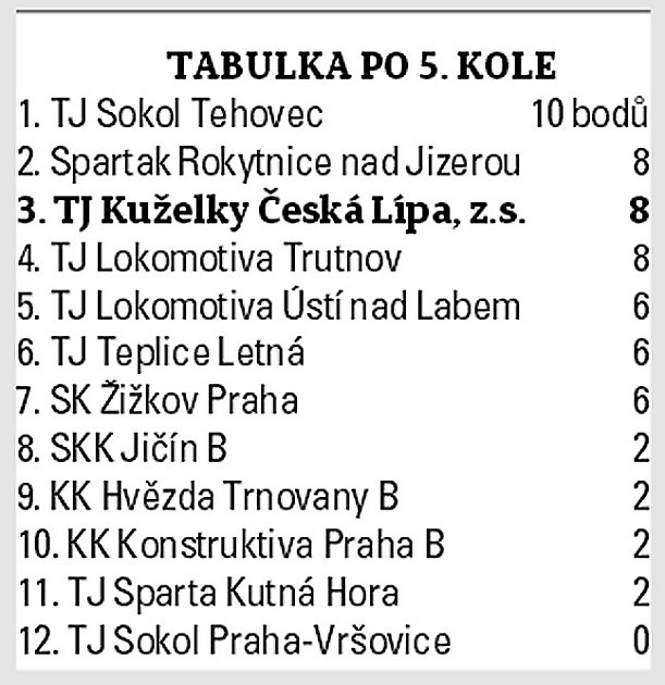 3. liga stolních tenistů.