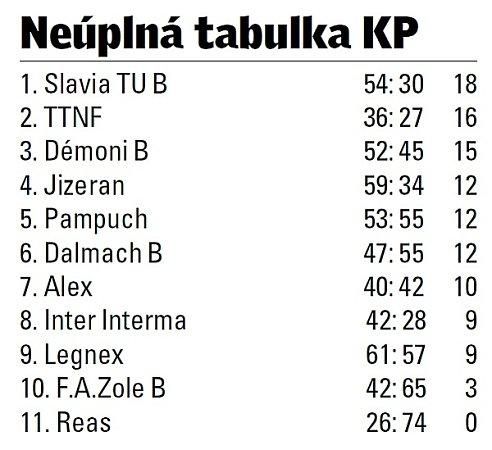 Futsalový krajský přebor Libereckého kraje.