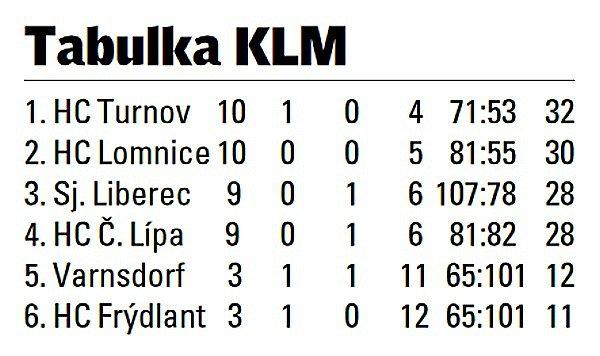 Krajská liga mužů.