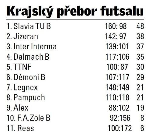 KP Libereckého kraje.