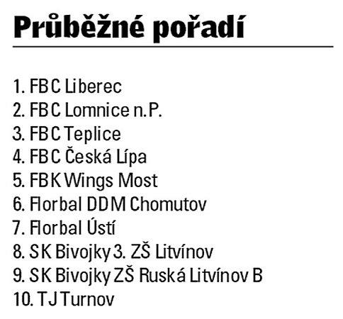 Liga starších žákyň (Divize, skupina 2).