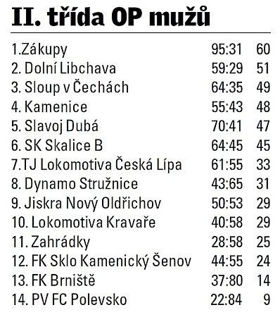 II. třída okresního přeboru Českolipska.