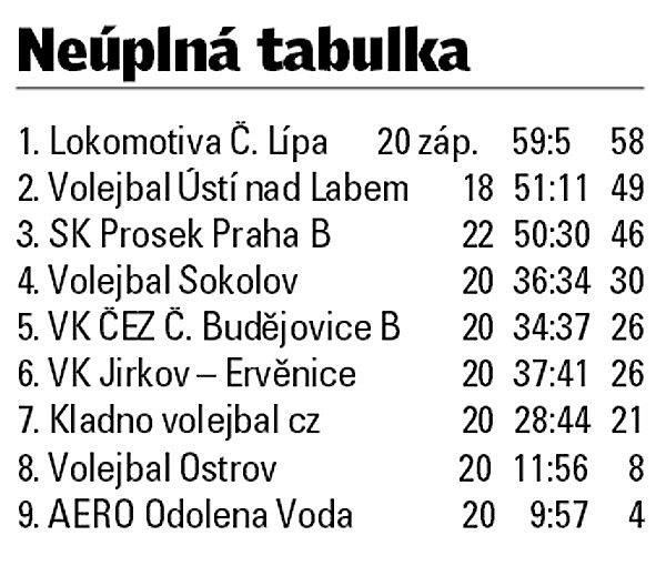 1. volejbalová liga juniorů.