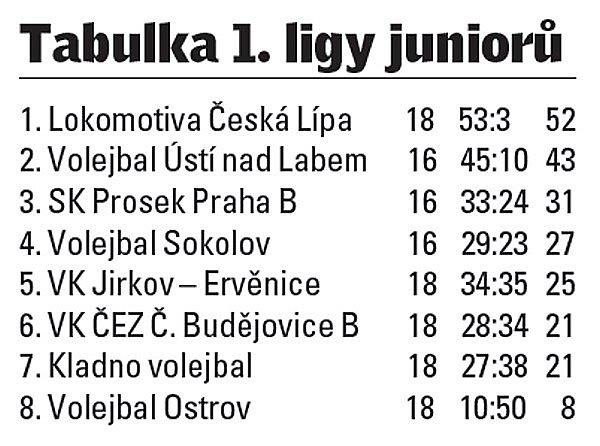 Tabulka 1.ligy juniorů.