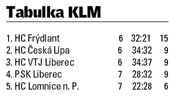 Krajská hokejová liga Libereckého kraje.