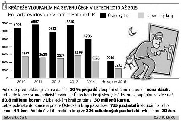 Krádeže vloupáním na severu Čech vletech 2010až 2015.