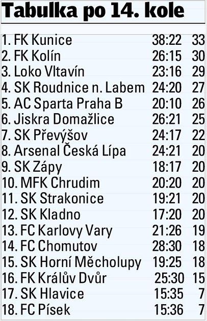 Česká fotbalová liga.