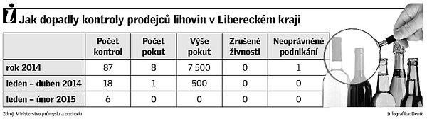 Jak dopadly kontroly prodejců lihovin vLibereckém kraji.