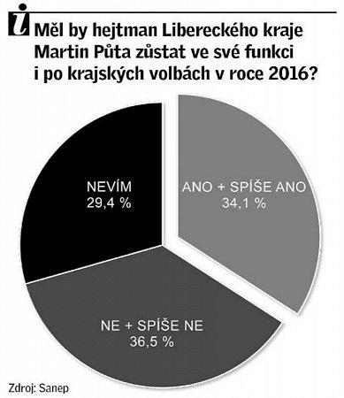 Měl by hejtman Libereckého kraje Martin Půta zůstat ve své funkci ipo krajských volbách vroce 2016.