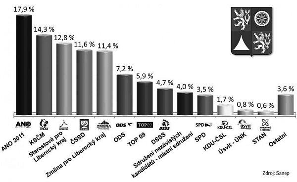 Průzkum: Krajské volby by teď vyhrálo hnutí ANO.