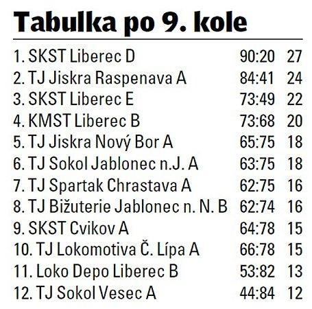 Krajská divize stolních tenistů.