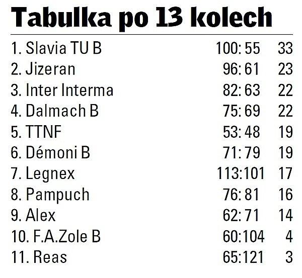Krajský přebor futsalu Libereckého kraje.