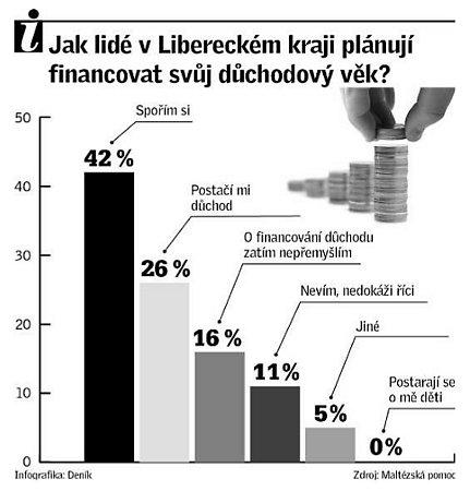 Jak lidé vLibereckém kraji plánují financovat svůj důchodový věk?