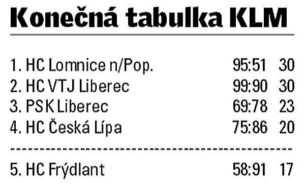 Krajská liga mužů Libereckého kraje.