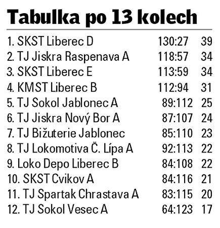 Divize stolních tenistů Libereckého kraje.