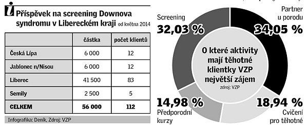 Příspěvek na screening Downova syndromu vLibereckém kraji.