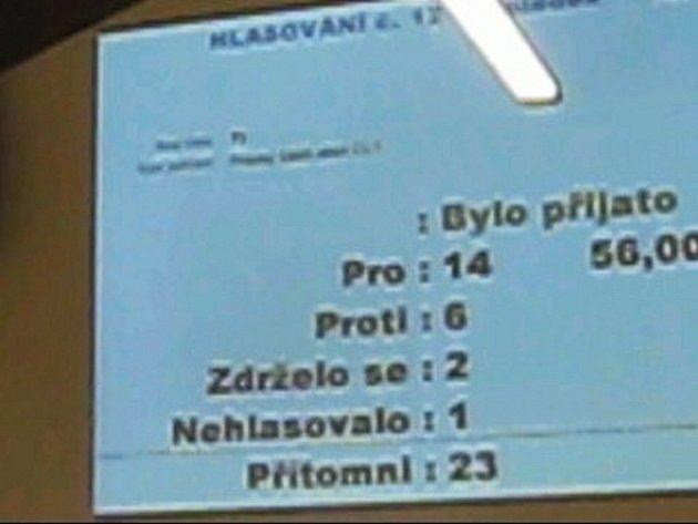 Výsledek hlasování o zrušení prodeje ČLT